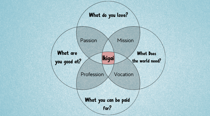 Ikigai to have balance in life
